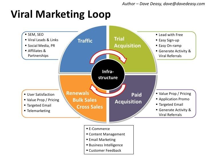 viral-marketing-loop-1-728_zpsaycl6f5h